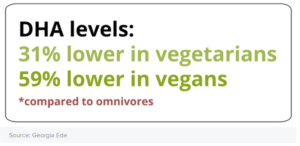 DHA levels are lower in plant-based diets