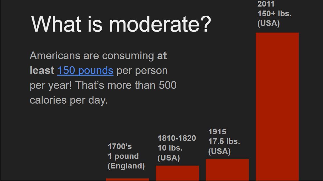 Sugar consumption is up 130 pounds per capita